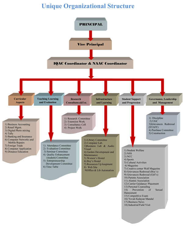 flowchart-of-Governence_Rewised01